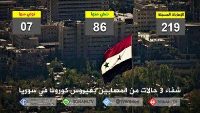 Photo of شفاء 3 حالات من المصابين بفيروس كورونا في سوريا