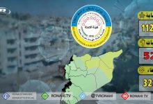 Photo of هيئة الصحة: 4 وفيات و 113 إصابة جديدة بكوفيد 19 في شمال وشرق سوريا