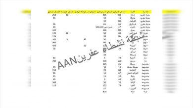 Photo of 2 hezar û 869 malbatên çeteyan li Efrînê hatine bicihkirin