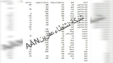 Photo of Dagirkeriya Tirk 3 Hezar û 740 ji malbatên çeteyan li Efrînê bi cih dike