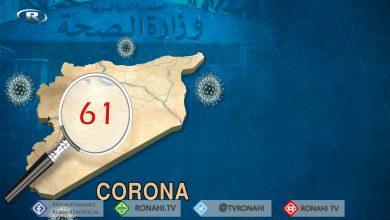 Photo of Li herêmên hikûmeta Şamê 61 kesên din bi Coronayê ketin
