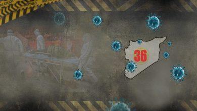 Photo of Tenduristiya Şamê: 36 kesên din bi Coronayê ketin, 2 jî mirin