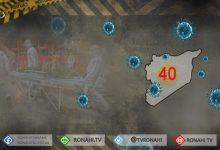 Photo of Tenduristiya Şamê: 40 kesên din bi Coronayê ketin, 3 jî mirin