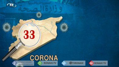 Photo of Li herêmên hikûmeta Şamê 33 kesên din bi Coronayê ketin