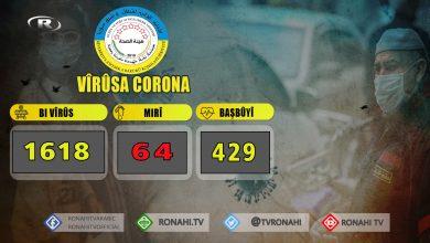 Photo of Li Bakur û Rojhilatê Sûrî 121 kesên din bi Corona ketin