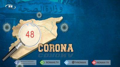 Photo of Tenduristiya Şamê: 48 kesên din bi Coronayê ketin, 4 jî mirin