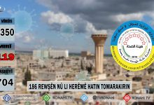 Photo of 186 rewşên nû li herêmê hatin tomarakirin
